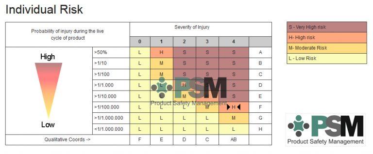 Ejemplo de resultado de evaluación del riesgo